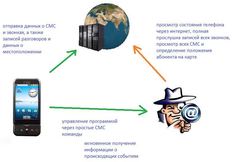 Программу Для Прослушивания Помещения Через Телефон
