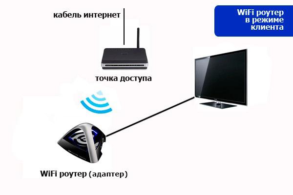 Как сделать из wifi роутера приемник - Приоритет